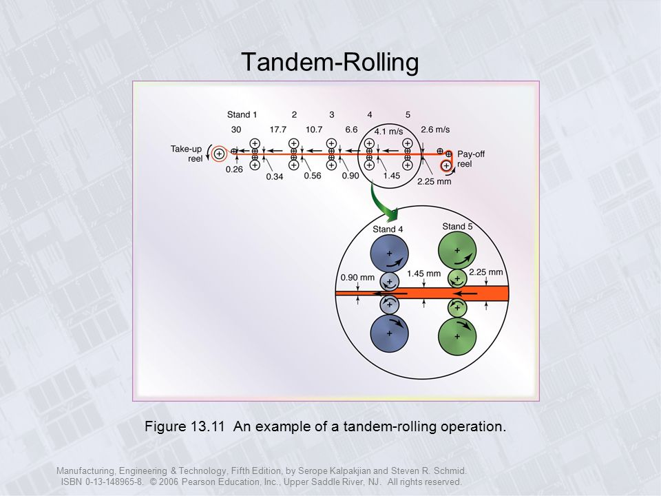 Tandem-Rolling Figure 13.11 An example of a tandem-rolling operation.