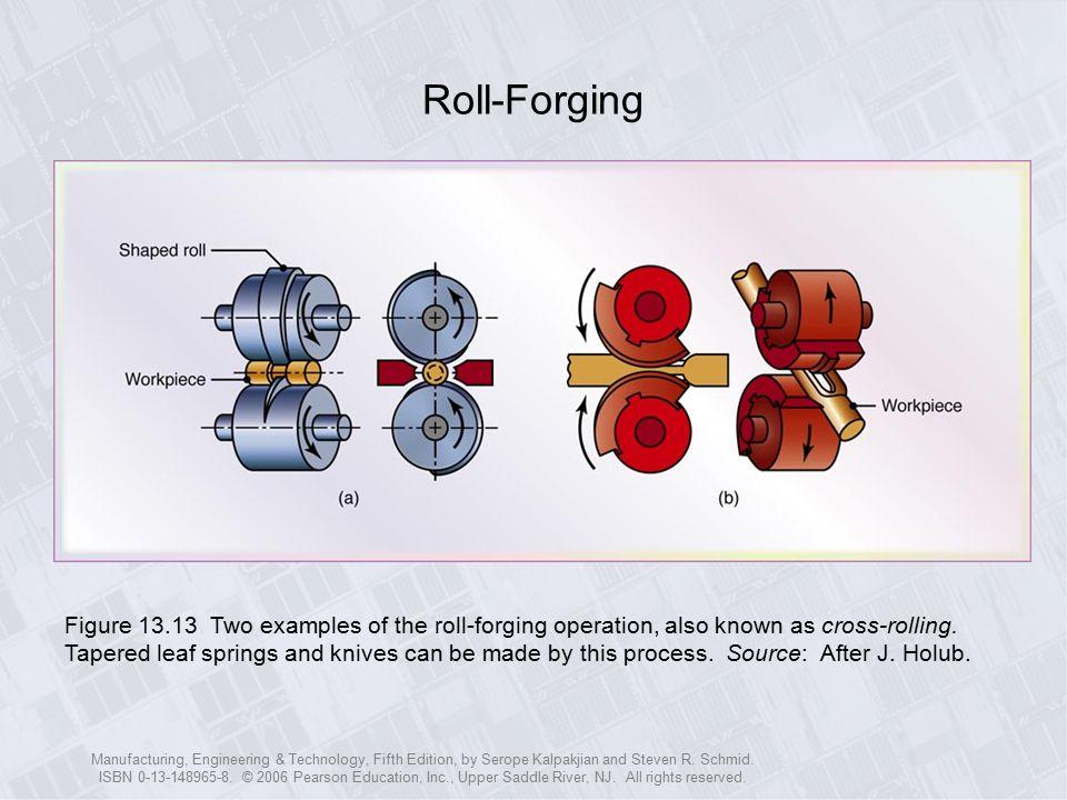 Roll-Forging