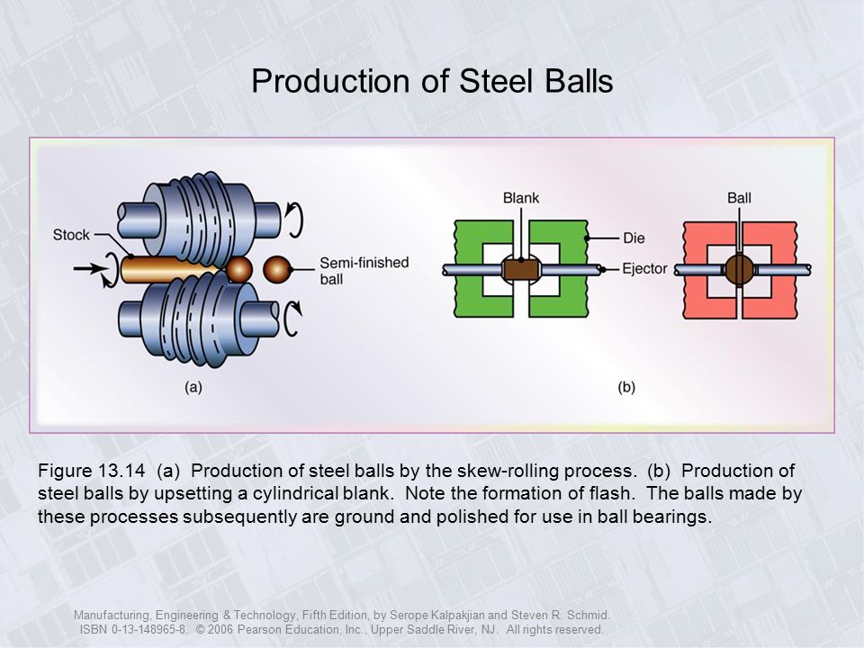Production of Steel Balls