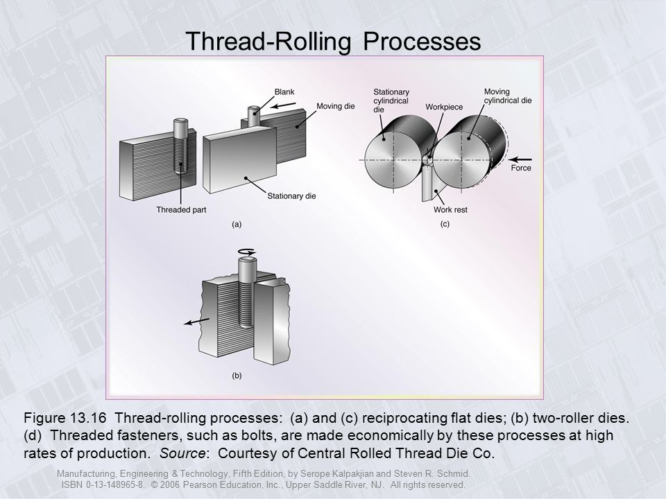 Thread-Rolling Processes