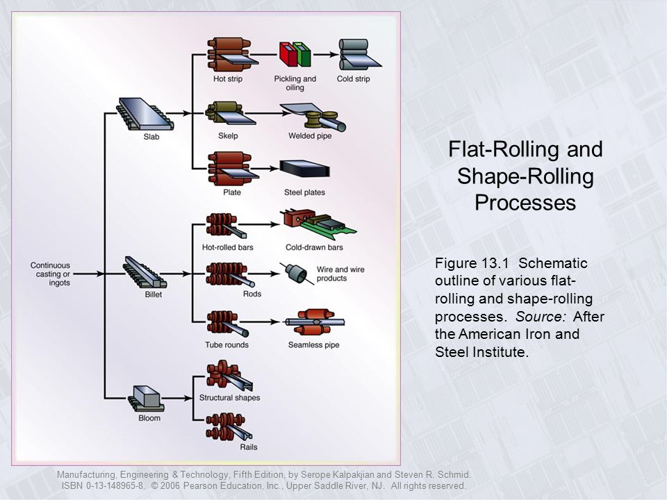 Flat-Rolling and Shape-Rolling Processes