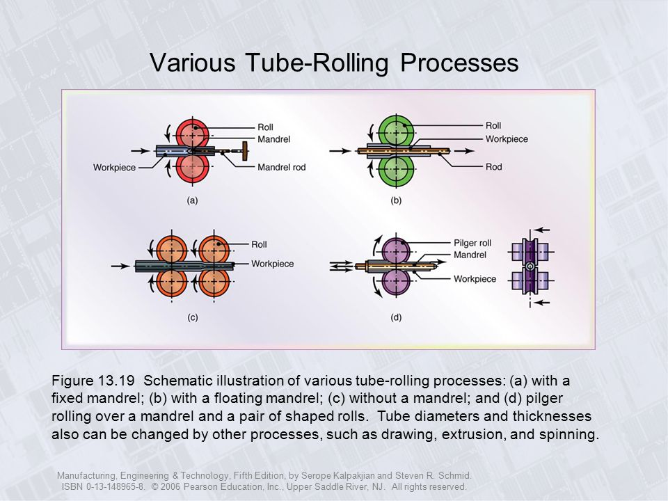 Various Tube-Rolling Processes