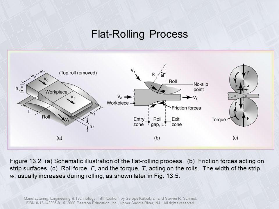 Flat-Rolling Process