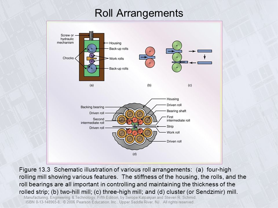 Roll Arrangements