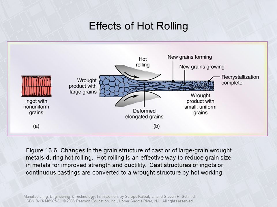Effects of Hot Rolling