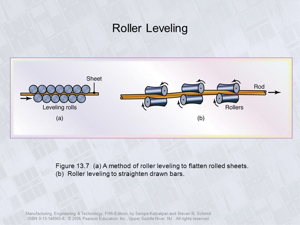 Roller Leveling Figure 13.7 (a) A method of roller leveling to flatten rolled sheets. (b) Roller leveling to straighten drawn bars.