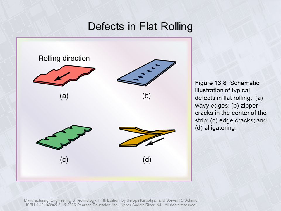 Defects in Flat Rolling