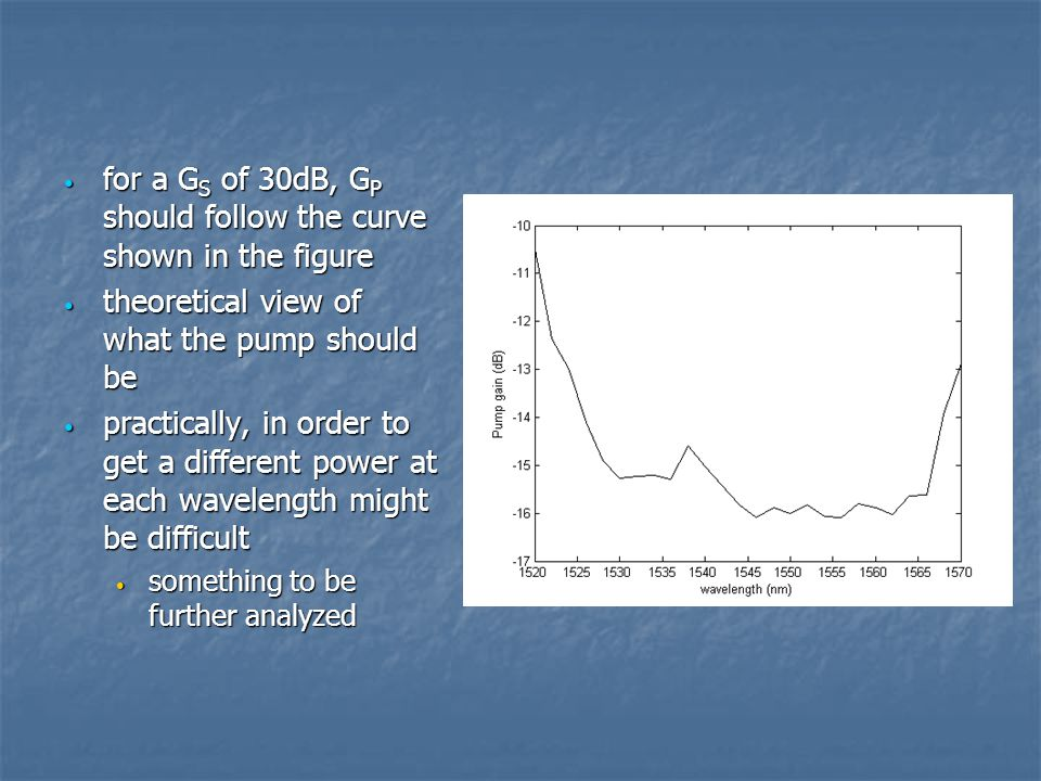 for a GS of 30dB, GP should follow the curve shown in the figure