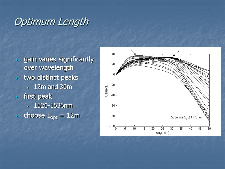 Optimum Length gain varies significantly over wavelength