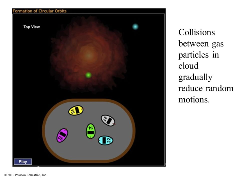 Collisions between gas particles in cloud gradually reduce random motions.