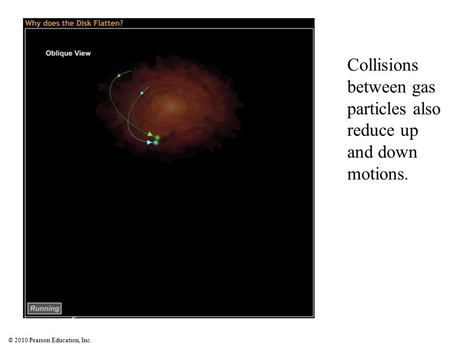 Collisions between gas particles also reduce up and down motions.