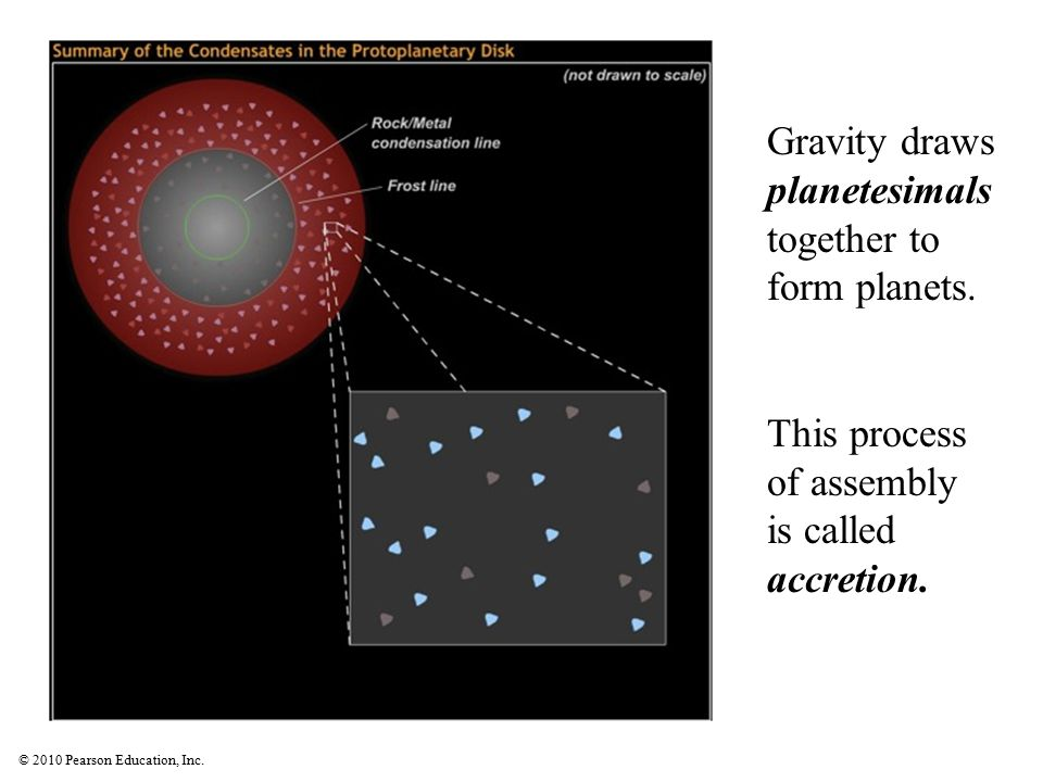 Gravity draws planetesimals together to form planets.