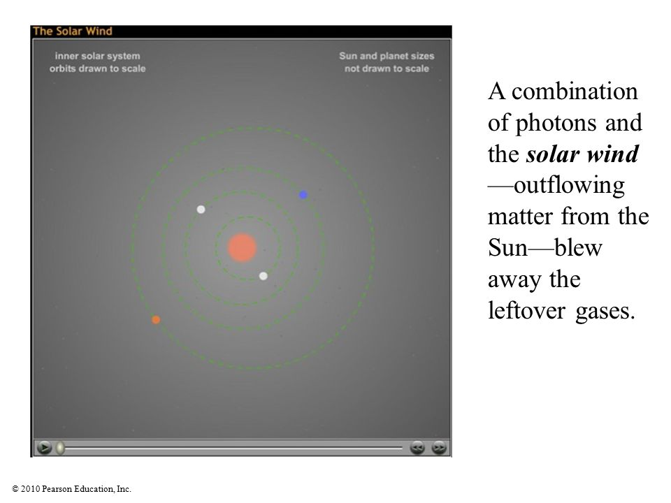 A combination of photons and the solar wind —outflowing matter from the Sun—blew away the leftover gases.