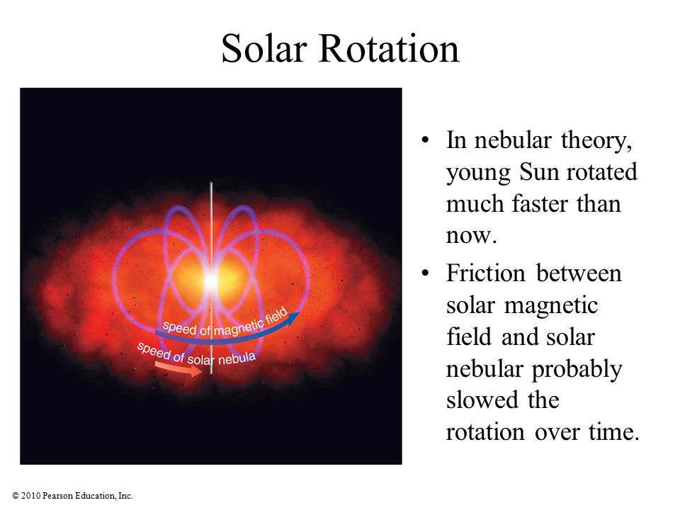 Solar Rotation In nebular theory, young Sun rotated much faster than now.