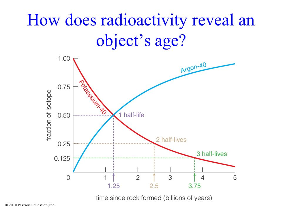 How does radioactivity reveal an object's age