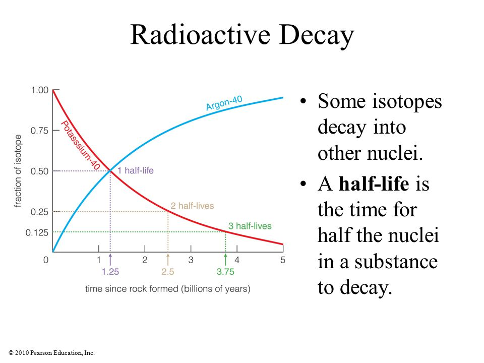 Radioactive Decay Some isotopes decay into other nuclei.