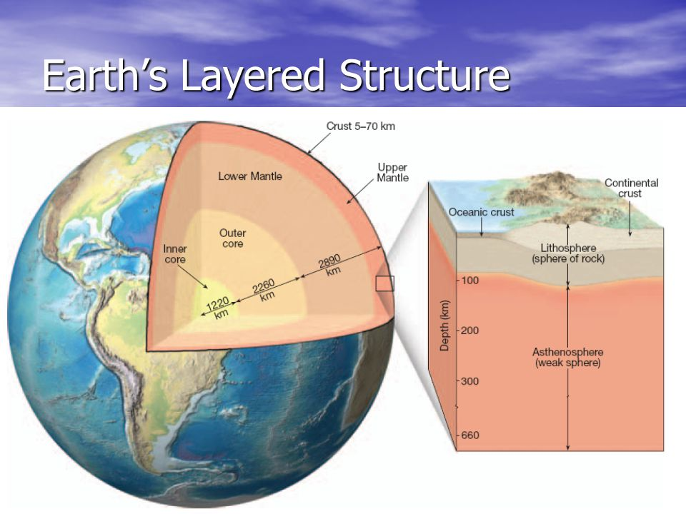 Earth's Layered Structure