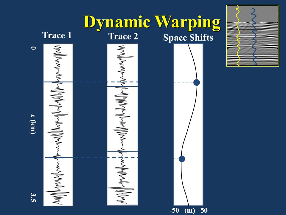Dynamic Warping Trace 2. Trace 1. Space Shifts.