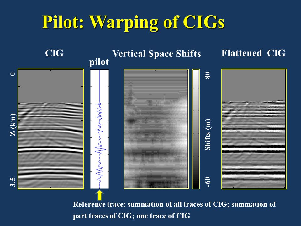 Pilot: Warping of CIGs CIG Vertical Space Shifts Flattened CIG pilot