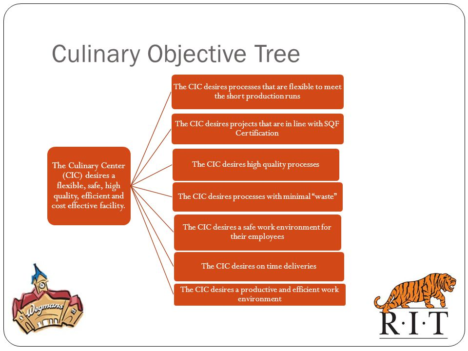 Culinary Objective Tree