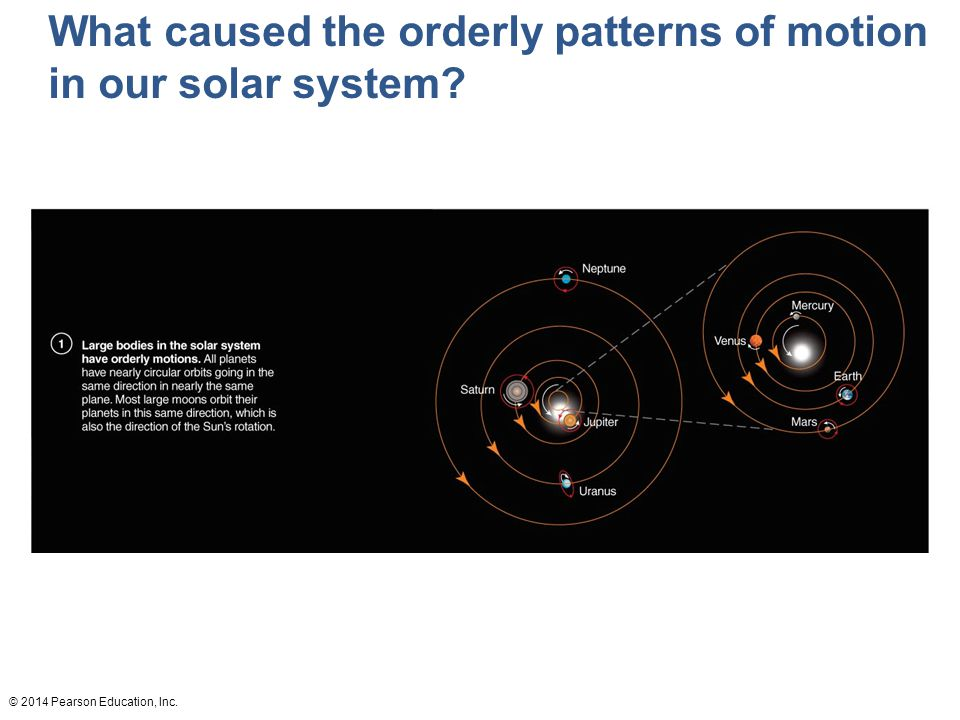 What caused the orderly patterns of motion in our solar system