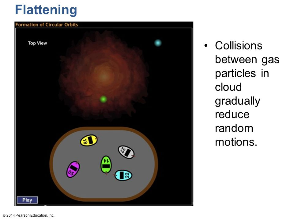 Flattening Collisions between gas particles in cloud gradually reduce random motions.