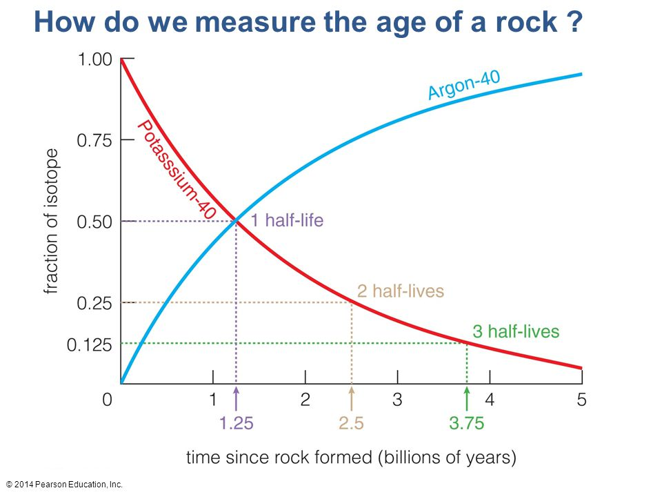 How do we measure the age of a rock