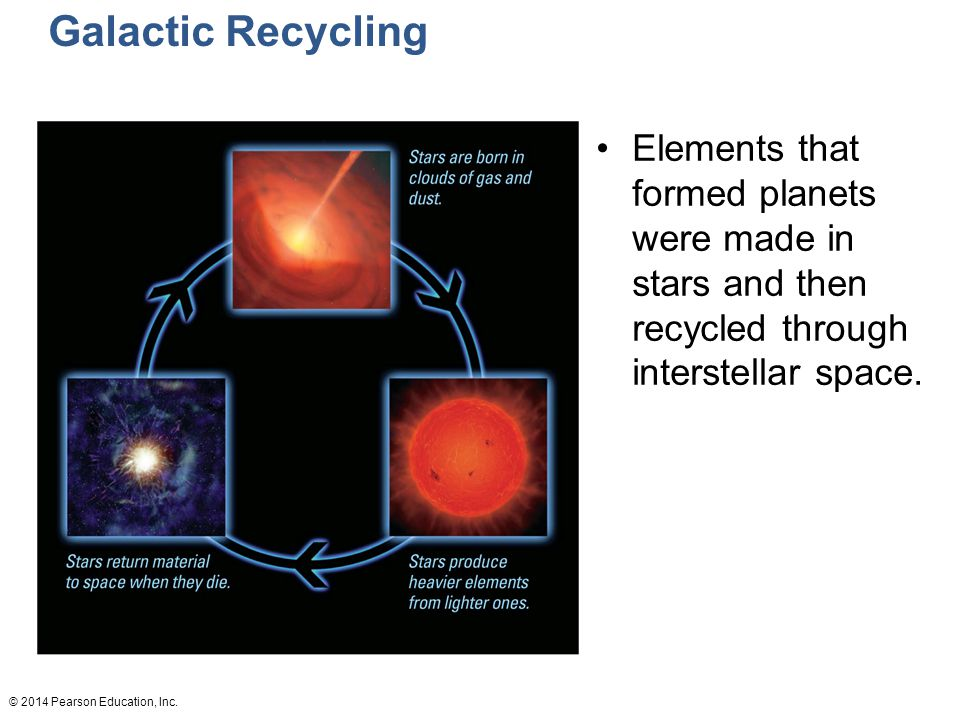 Galactic Recycling Elements that formed planets were made in stars and then recycled through interstellar space.