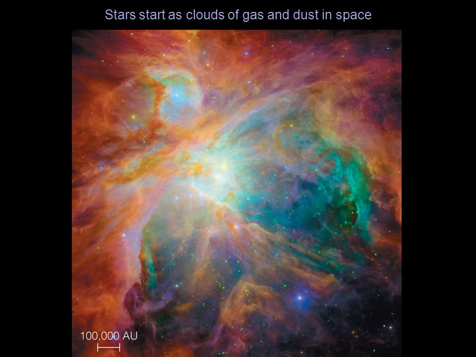 Stars start as clouds of gas and dust in space