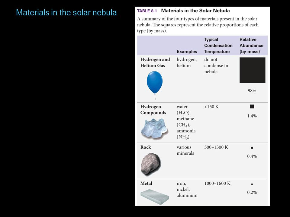 Materials in the solar nebula