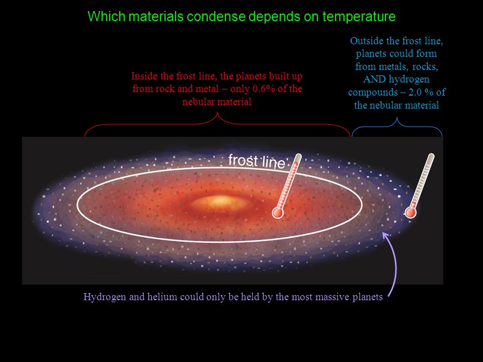 Which materials condense depends on temperature