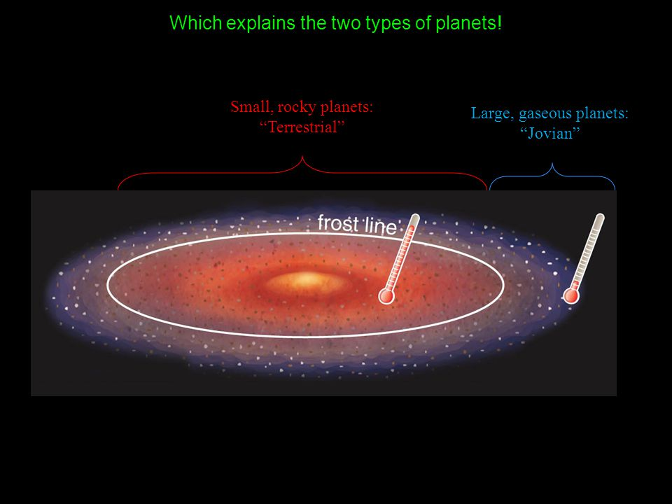 Which explains the two types of planets!