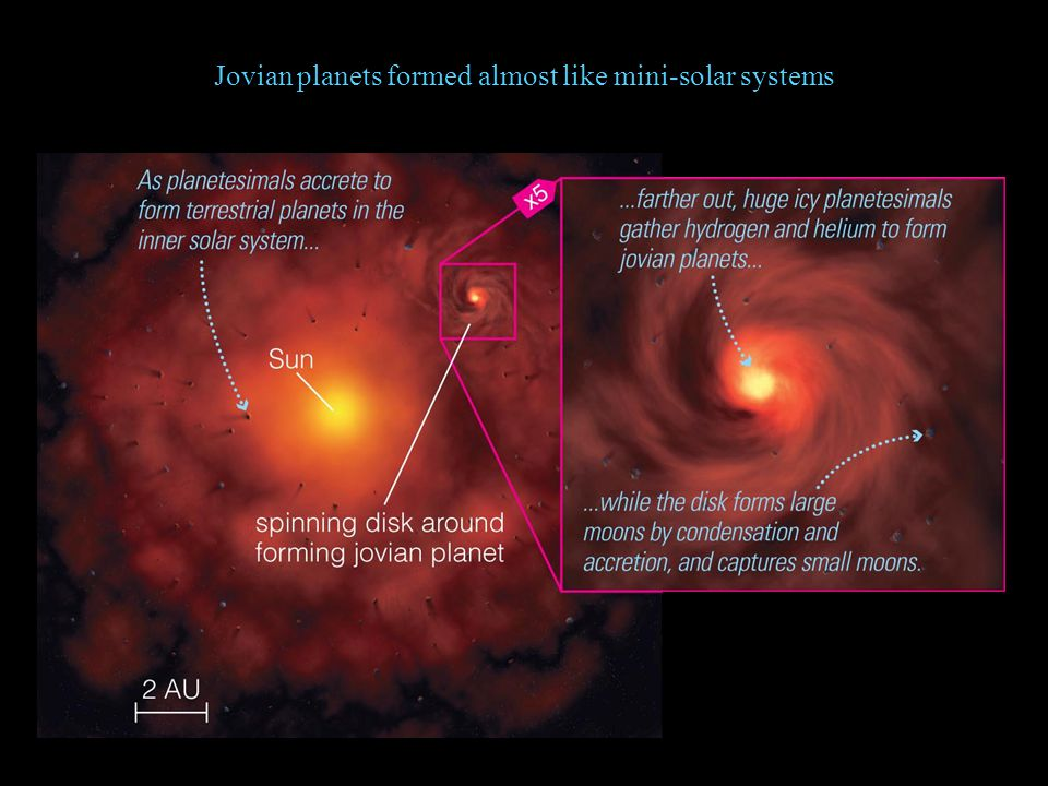 Jovian planets formed almost like mini-solar systems