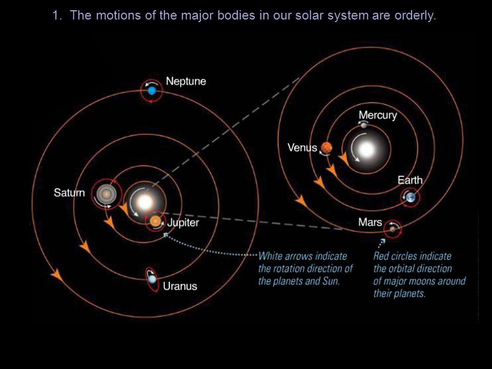 1. The motions of the major bodies in our solar system are orderly.