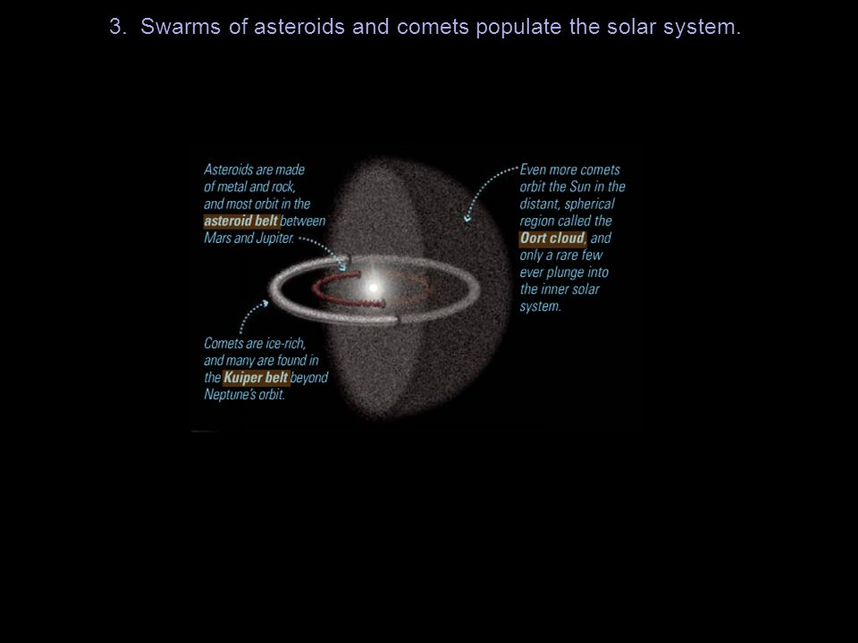 3. Swarms of asteroids and comets populate the solar system.