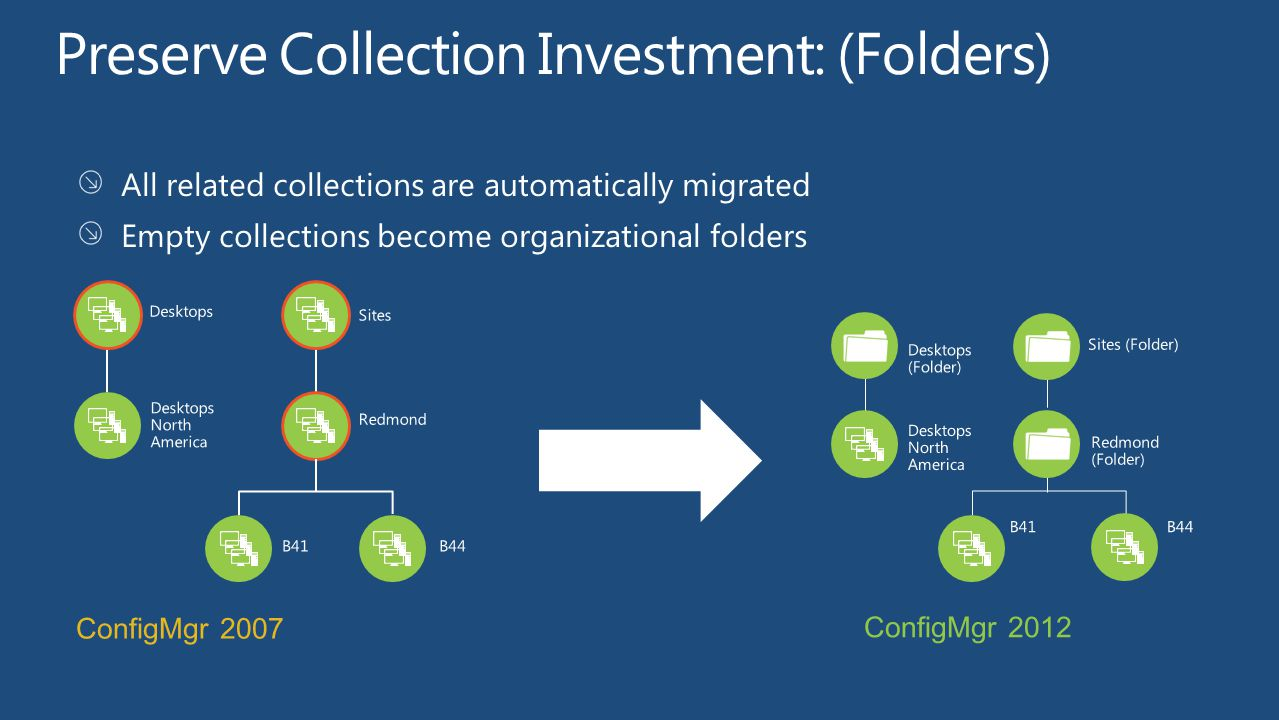 Preserve Collection Investment: (Folders)