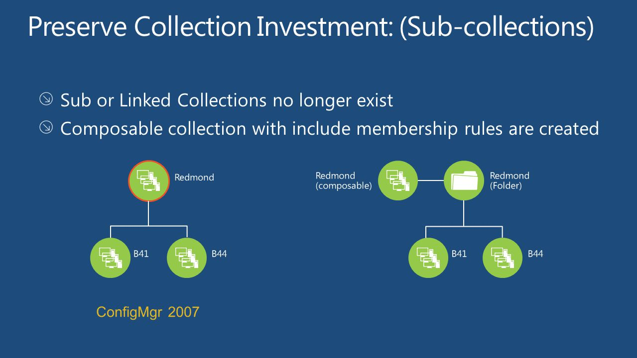 Preserve Collection Investment: (Sub-collections)