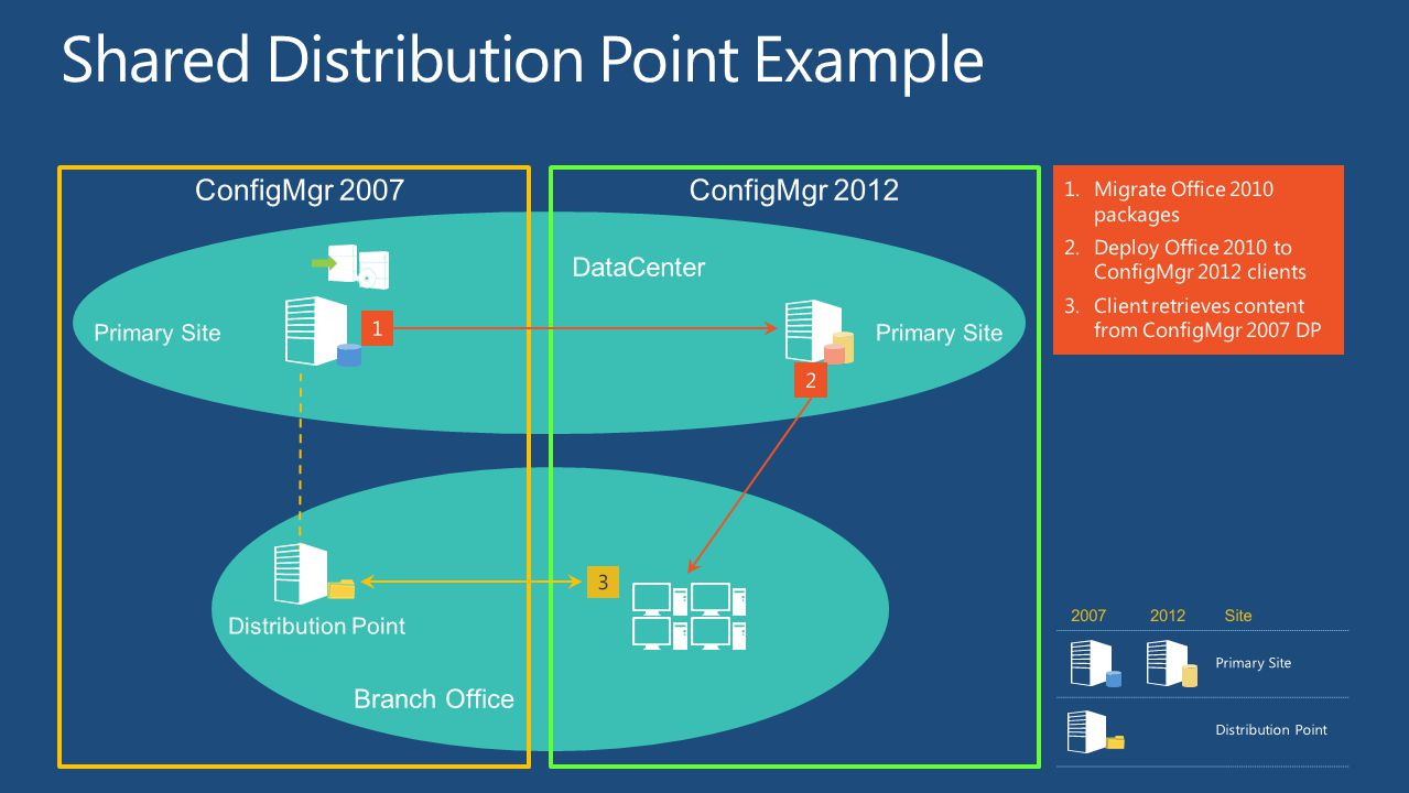 Shared Distribution Point Example