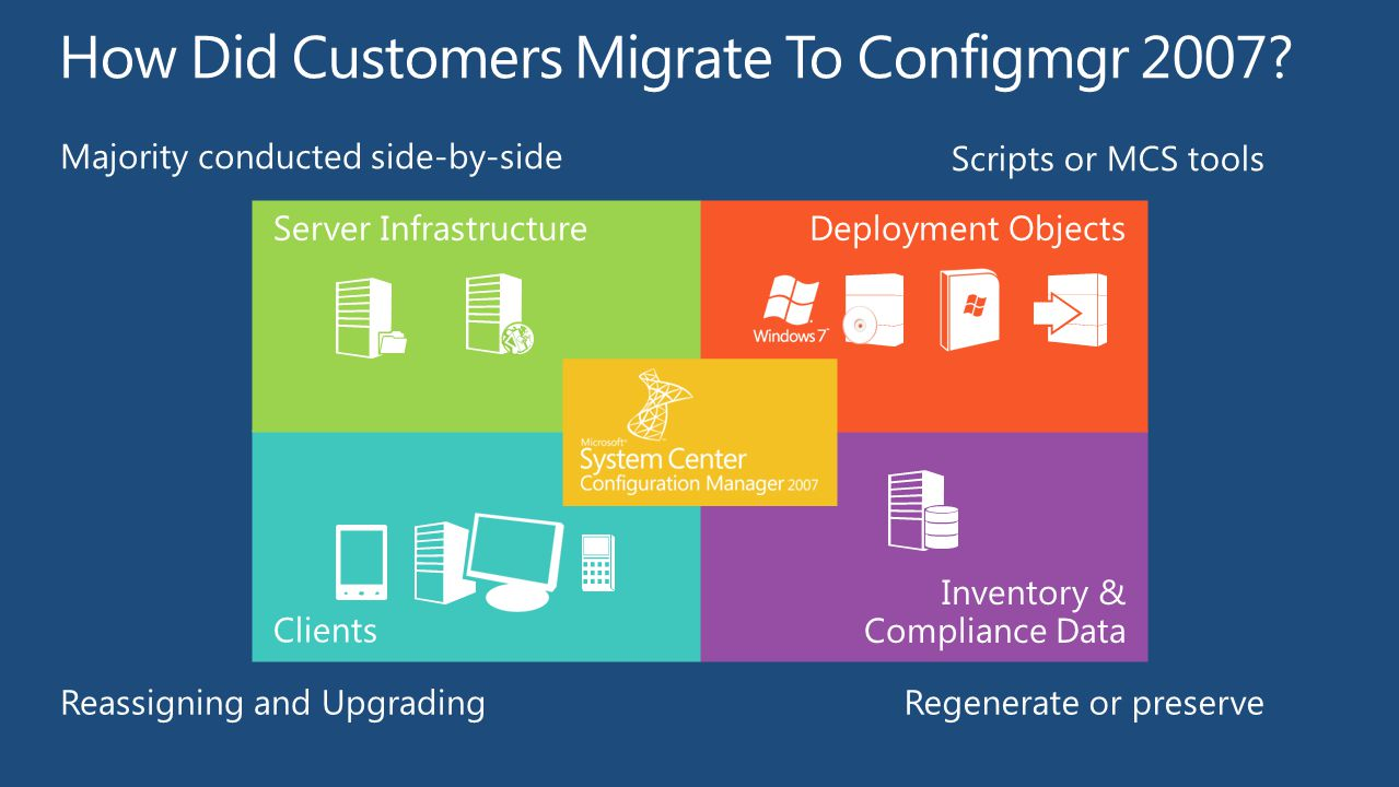 How Did Customers Migrate To Configmgr 2007