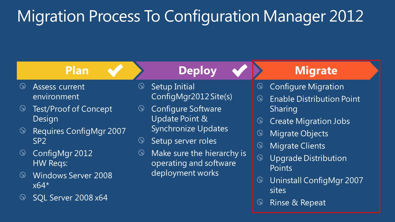 Migration Process To Configuration Manager 2012