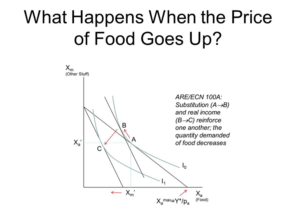 What Happens When the Price of Food Goes Up