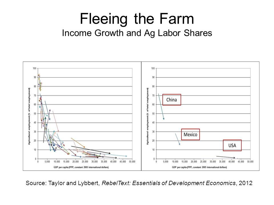 Fleeing the Farm Income Growth and Ag Labor Shares
