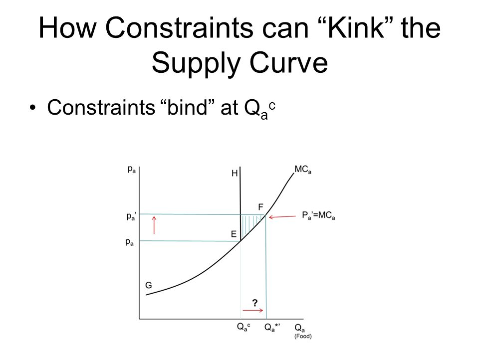 How Constraints can Kink the Supply Curve