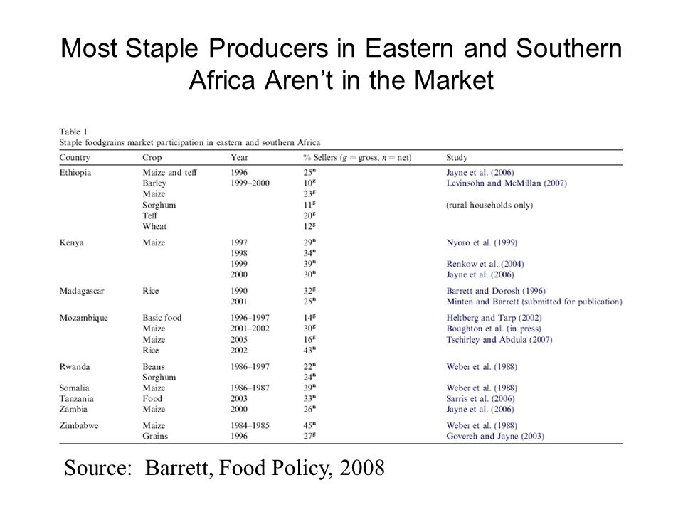 Most Staple Producers in Eastern and Southern Africa Aren't in the Market