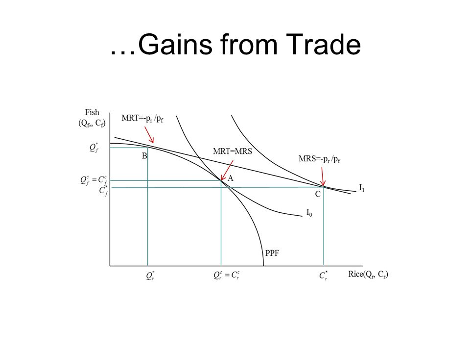 …Gains from Trade