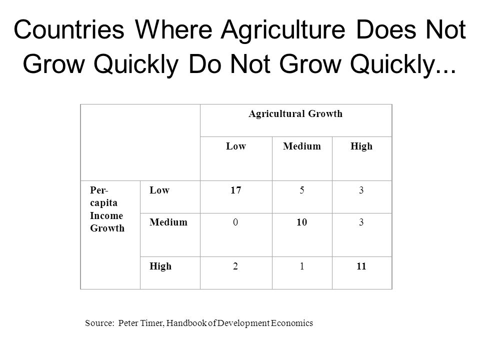 Countries Where Agriculture Does Not Grow Quickly Do Not Grow Quickly...