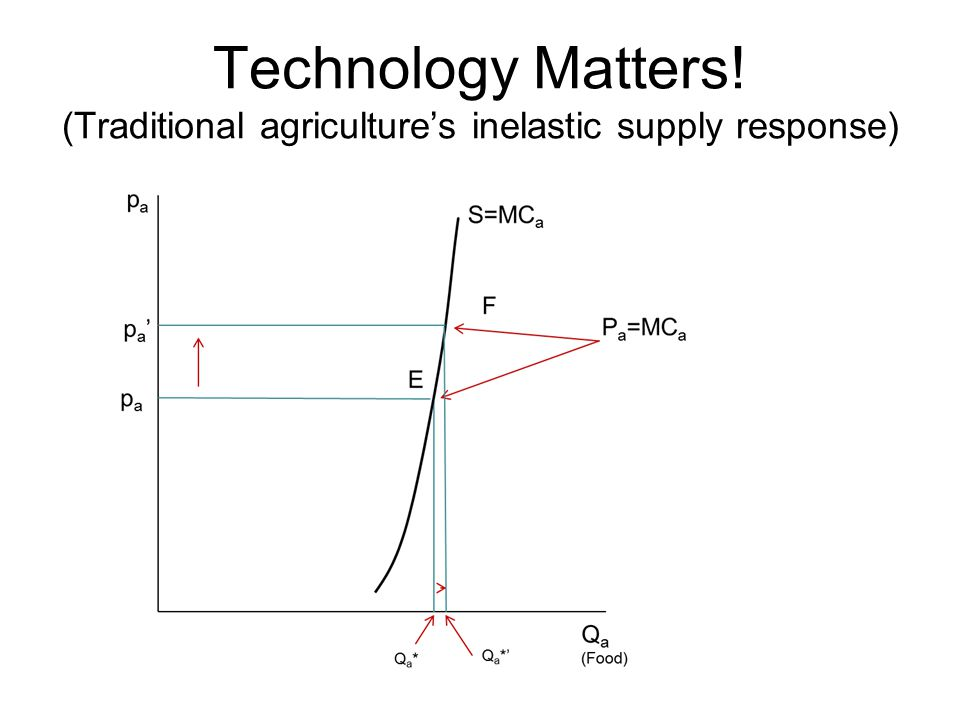 Technology Matters! (Traditional agriculture's inelastic supply response)