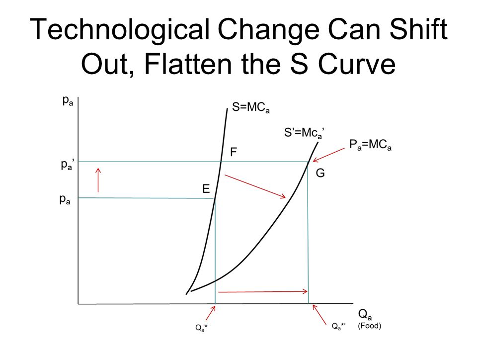 Technological Change Can Shift Out, Flatten the S Curve