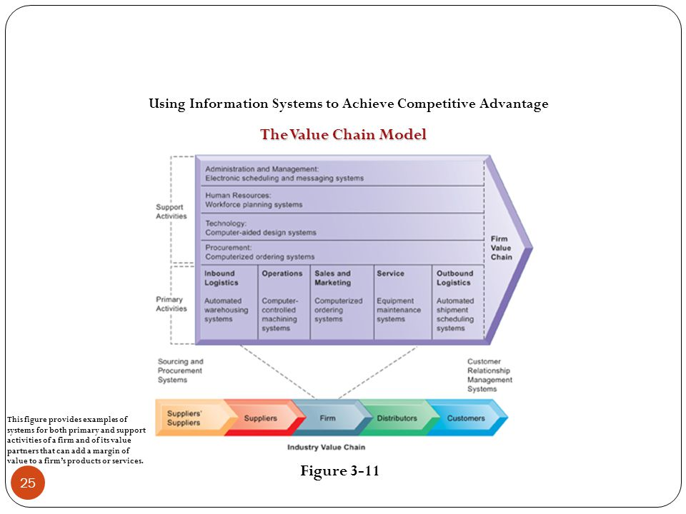 Using Information Systems to Achieve Competitive Advantage