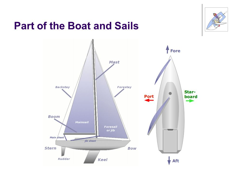Part of the Boat and Sails